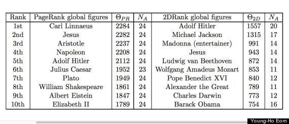 wikipedia-rank
